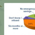 Do You Have Savings In Case Of An Emergency?   1 In 4 Americans Have Zero Emergency Savings